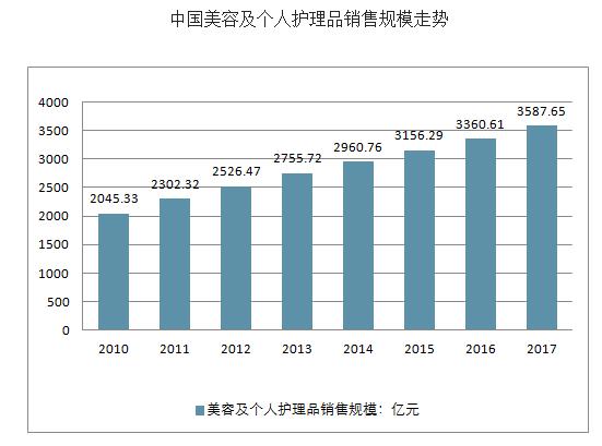 2018年中国化妆品市场现状及行业发展趋势分析
